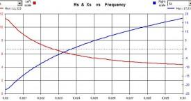 <b> Frekvenčně-fázová charakteristika</b>:  Kelímková tavící pec.