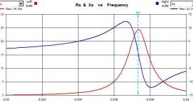 <b> Frekvenčně-fázová charakteristika</b>:  Pájení měděných dílců.
