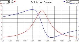 <b> Frekvenčně-fázová charakteristika</b>:  Induktor pro výtokovou trubku průměru 60 mm.