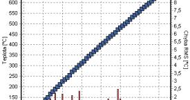 <b> Výsledek měření </b>:  Na gradientní peci byly nastaveny teploty 700 ˚C a 0 ˚C a teplotní charakteristika (modře) byla dvakrát proměrřena (chyby měření červeně).